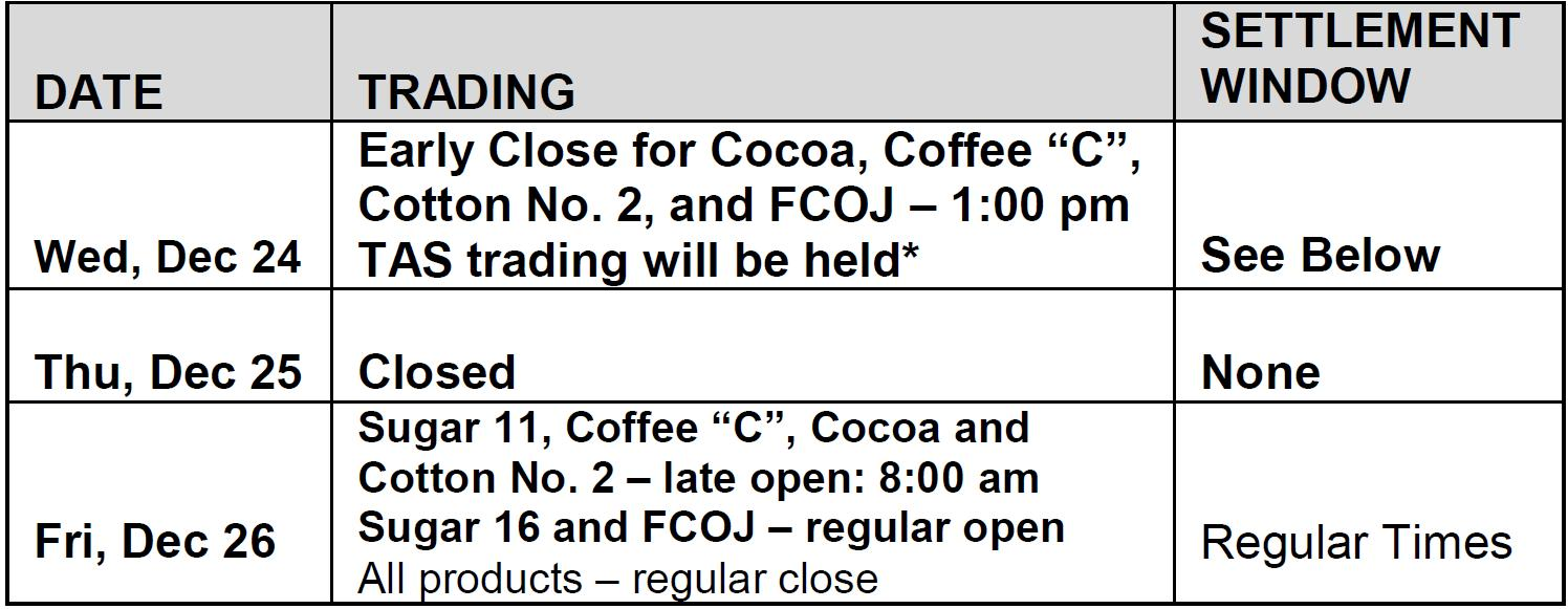 Cocoa Futures Trading Hours