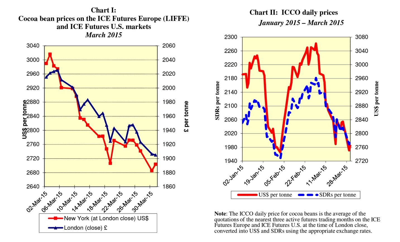 Chart I - II ICCO March 2015
